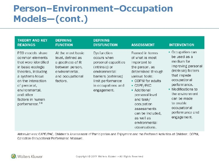 Person–Environment–Occupation Models—(cont. ) Copyright © 2019 Wolters Kluwer • All Rights Reserved