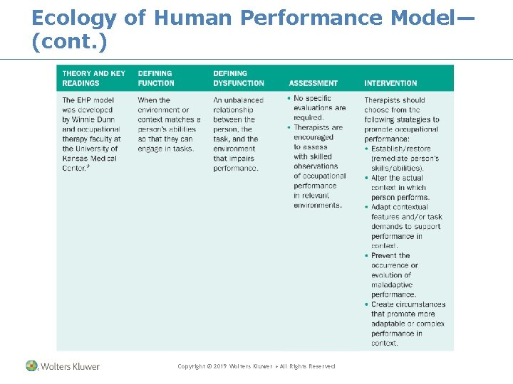 Ecology of Human Performance Model— (cont. ) Copyright © 2019 Wolters Kluwer • All