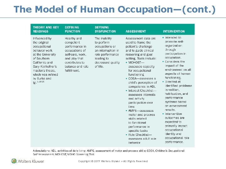 The Model of Human Occupation—(cont. ) Copyright © 2019 Wolters Kluwer • All Rights