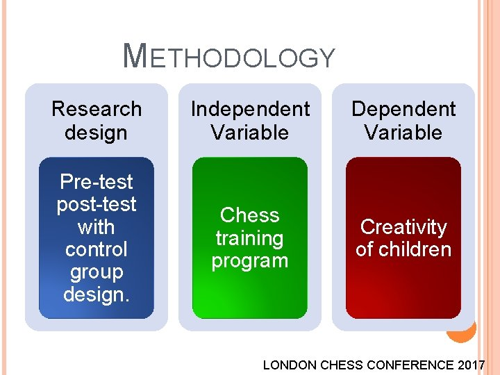 METHODOLOGY Research design Independent Variable Dependent Variable Pre-test post-test with control group design. Chess