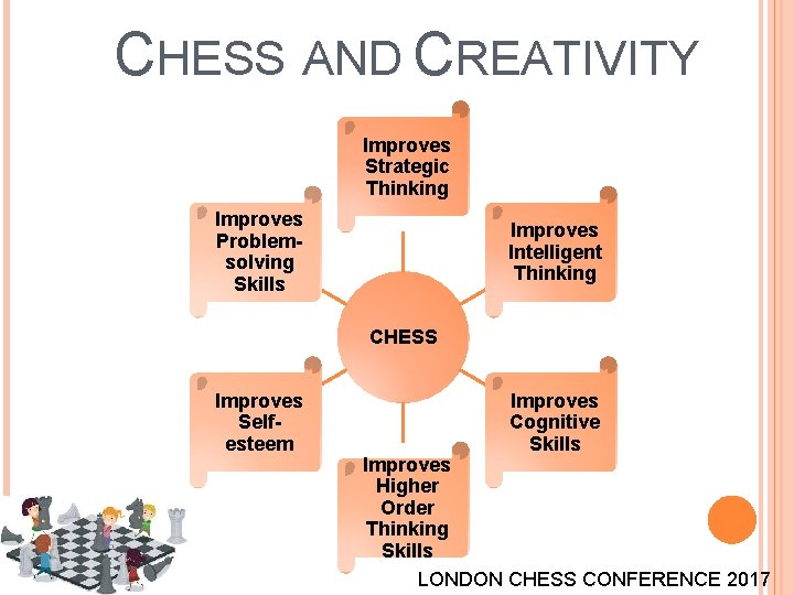 CHESS AND CREATIVITY Improves Strategic Thinking Improves Problemsolving Skills Improves Intelligent Thinking CHESS Improves