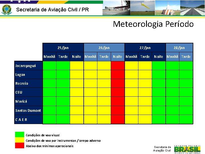 Secretaria de Aviação Civil / PR Meteorologia Período 25/jan 26/jan 27/jan Manhã Tarde Noite