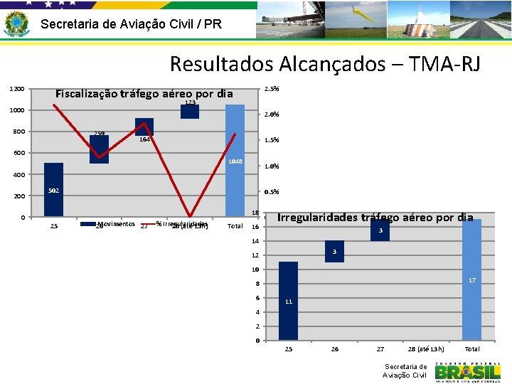 Secretaria de Aviação Civil / PR Resultados Alcançados – TMA-RJ 1200 2. 5% Fiscalização