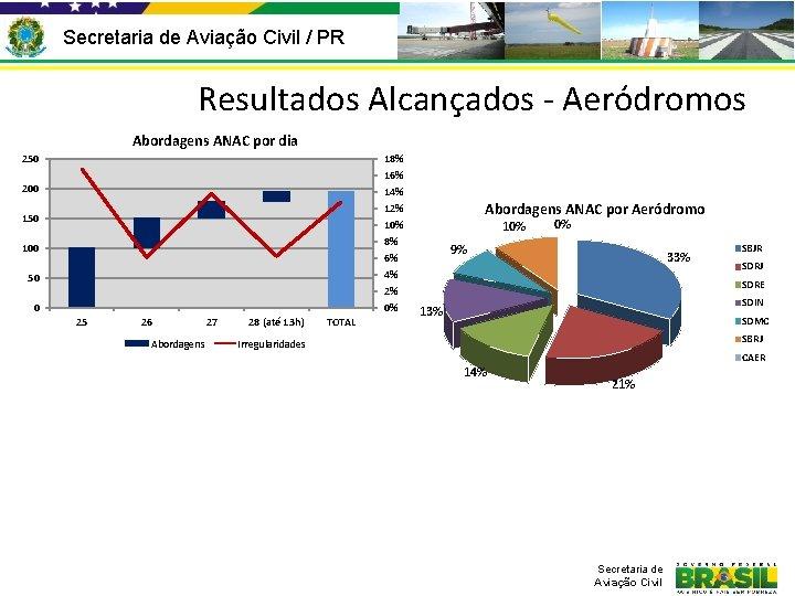 Secretaria de Aviação Civil / PR Resultados Alcançados - Aeródromos Abordagens ANAC por dia
