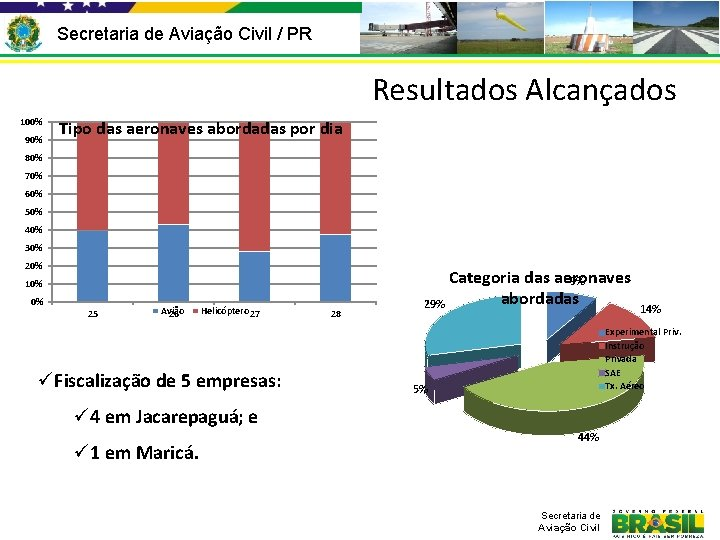 Secretaria de Aviação Civil / PR Resultados Alcançados 100% 90% Tipo das aeronaves abordadas