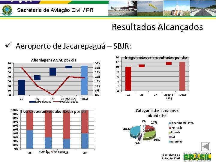 Secretaria de Aviação Civil / PR Resultados Alcançados ü Aeroporto de Jacarepaguá – SBJR: