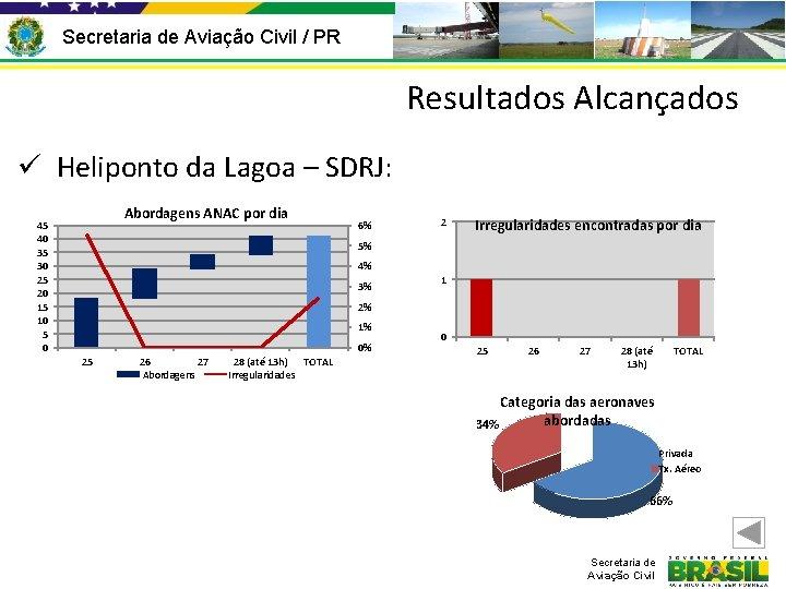 Secretaria de Aviação Civil / PR Resultados Alcançados ü Heliponto da Lagoa – SDRJ: