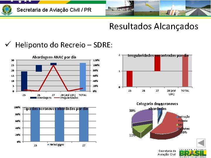 Secretaria de Aviação Civil / PR Resultados Alcançados ü Heliponto do Recreio – SDRE: