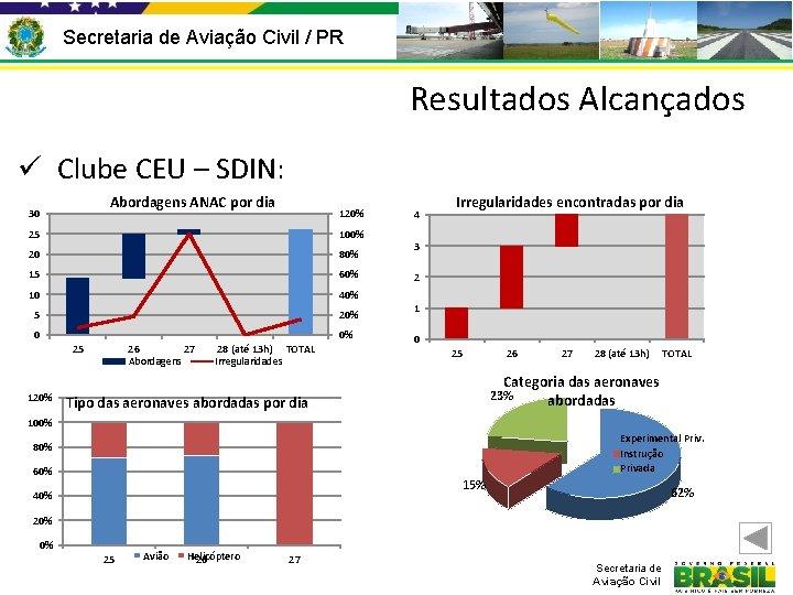 Secretaria de Aviação Civil / PR Resultados Alcançados ü Clube CEU – SDIN: Abordagens