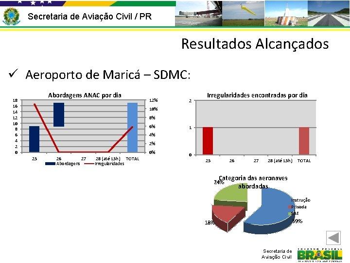 Secretaria de Aviação Civil / PR Resultados Alcançados ü Aeroporto de Maricá – SDMC: