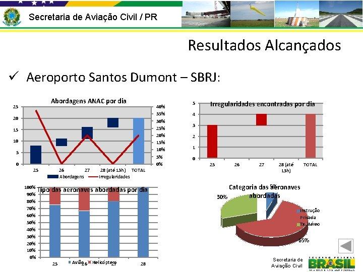 Secretaria de Aviação Civil / PR Resultados Alcançados ü Aeroporto Santos Dumont – SBRJ: