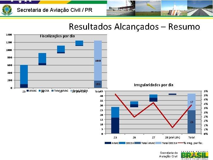 Secretaria de Aviação Civil / PR Resultados Alcançados – Resumo 1400 Fiscalizações por dia