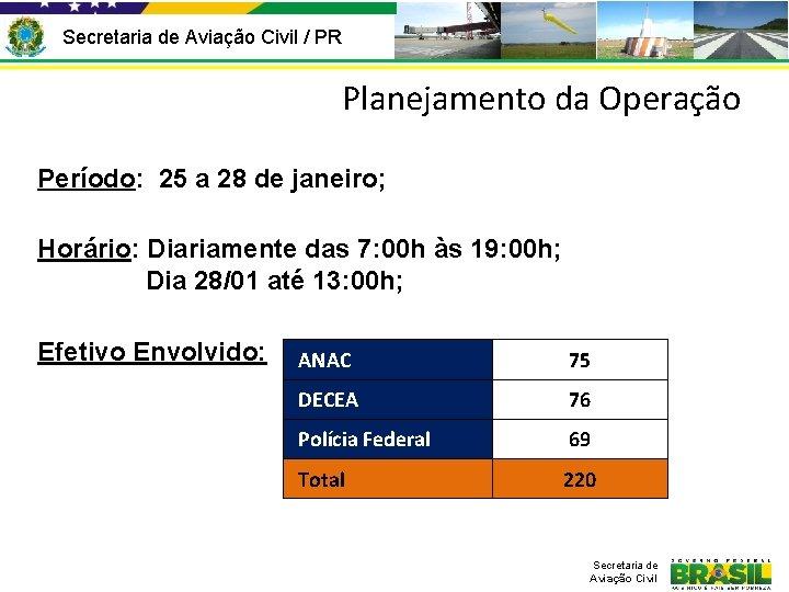 Secretaria de Aviação Civil / PR Planejamento da Operação Período: 25 a 28 de