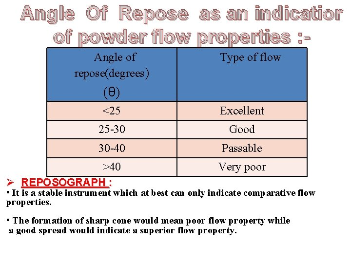 Angle Of Repose as an indicatior of powder flow properties : Angle of repose(degrees)