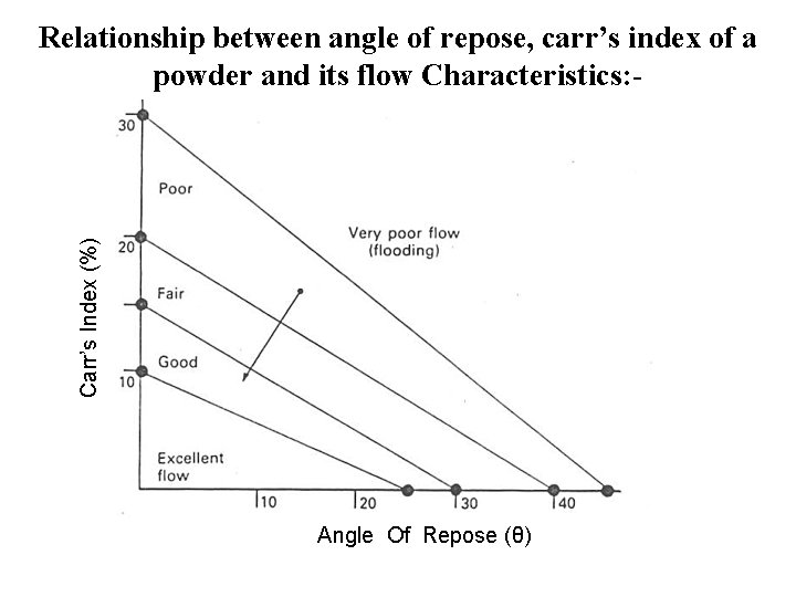 Carr's Index (%) Relationship between angle of repose, carr's index of a powder