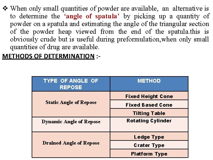 v When only small quantities of powder are available, an alternative is to determine