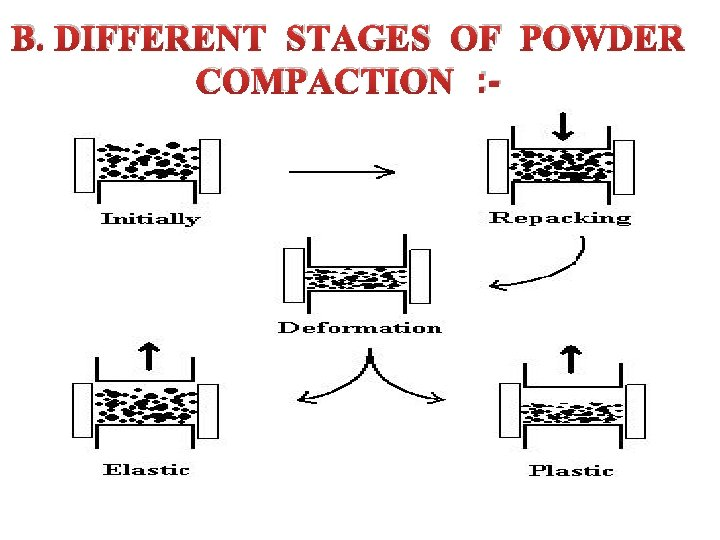 B. DIFFERENT STAGES OF POWDER COMPACTION : -