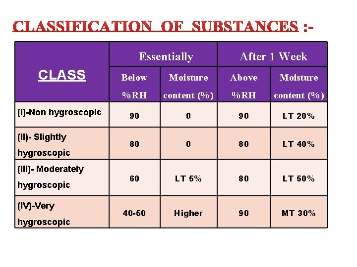 Essentially CLASS (I)-Non hygroscopic (II)- Slightly hygroscopic (III)- Moderately hygroscopic (IV)-Very hygroscopic After