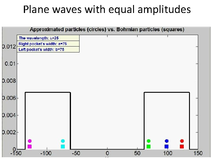 Plane waves with equal amplitudes