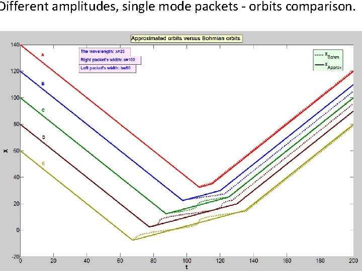 Different amplitudes, single mode packets - orbits comparison.