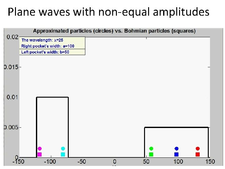 Plane waves with non-equal amplitudes