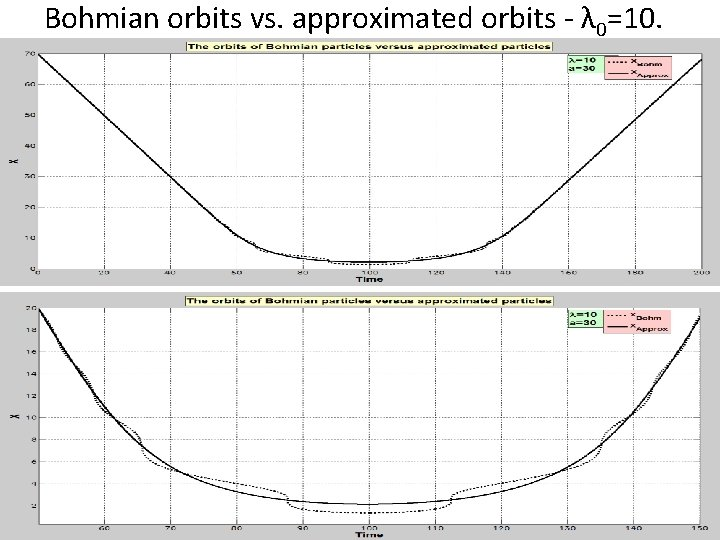 Bohmian orbits vs. approximated orbits - λ 0=10.