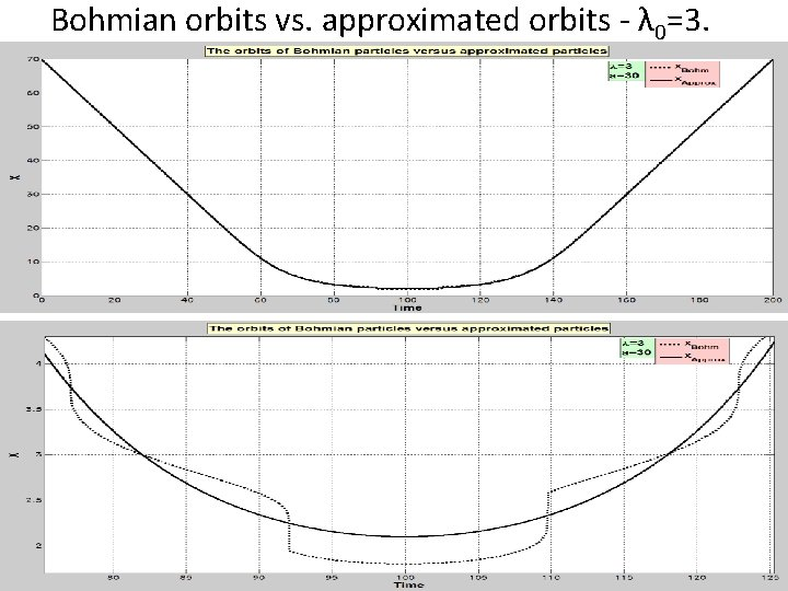 Bohmian orbits vs. approximated orbits - λ 0=3.