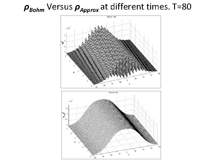 ρBohm Versus ρApprox at different times. T=80
