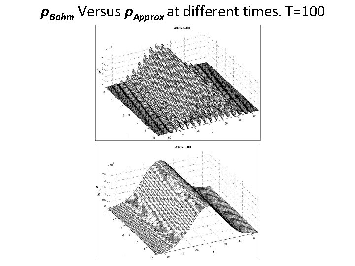 ρBohm Versus ρApprox at different times. T=100