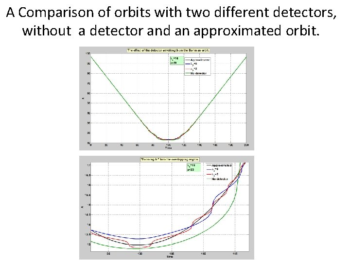 A Comparison of orbits with two different detectors, without a detector and an approximated