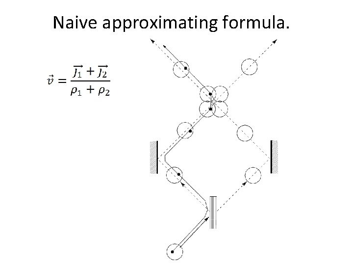 Naive approximating formula.