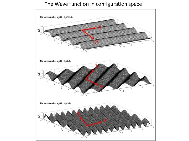 The Wave function in configuration space
