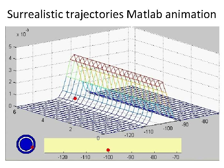 Surrealistic trajectories Matlab animation