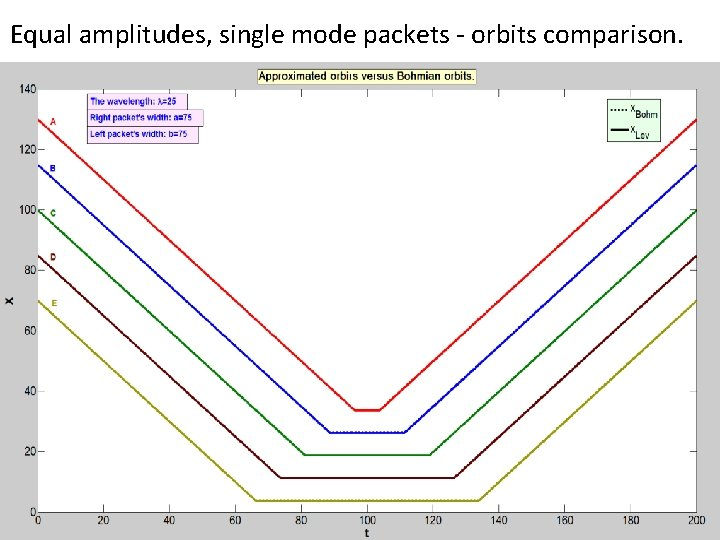 Equal amplitudes, single mode packets - orbits comparison.