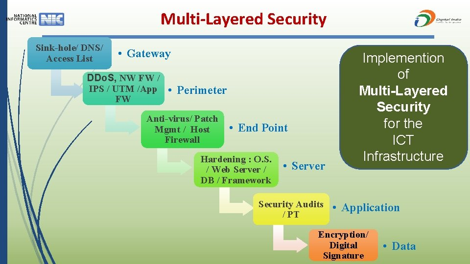 Multi-Layered Security Sink-hole/ DNS/ Access List • Gateway DDo. S, NW FW / IPS