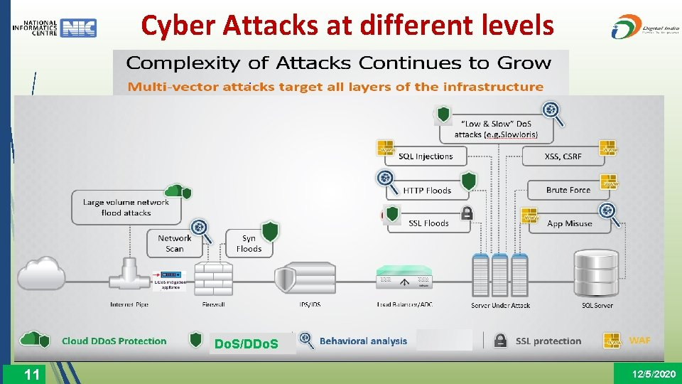 Cyber Attacks at different levels Do. S/DDo. S 11 12/5/2020