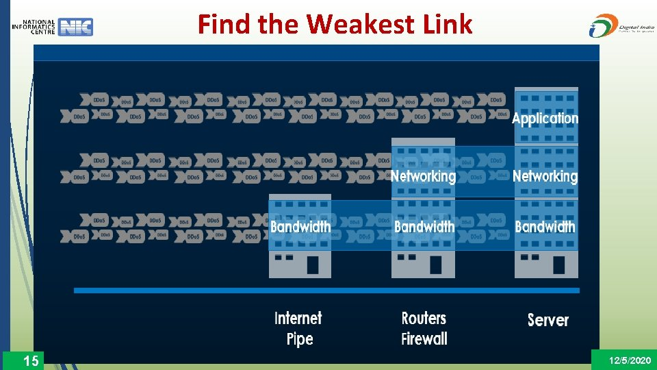 Find the Weakest Link 15 12/5/2020
