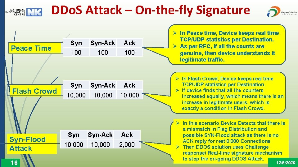 DDo. S Attack – On-the-fly Signature Peace Time Flash Crowd Syn-Flood Attack 16 Syn-Ack