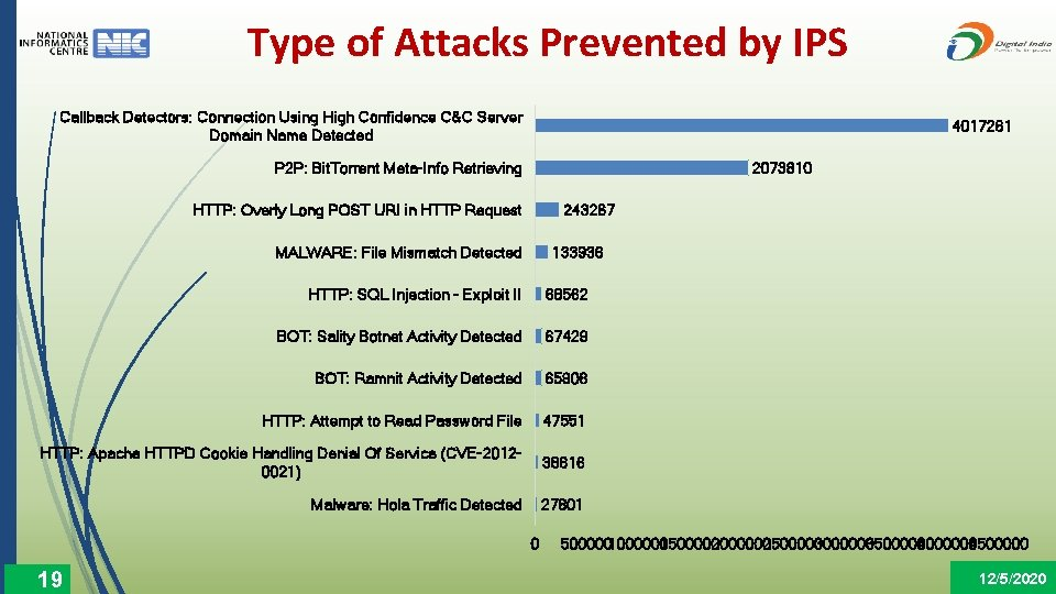 Type of Attacks Prevented by IPS Callback Detectors: Connection Using High Confidence C&C Server