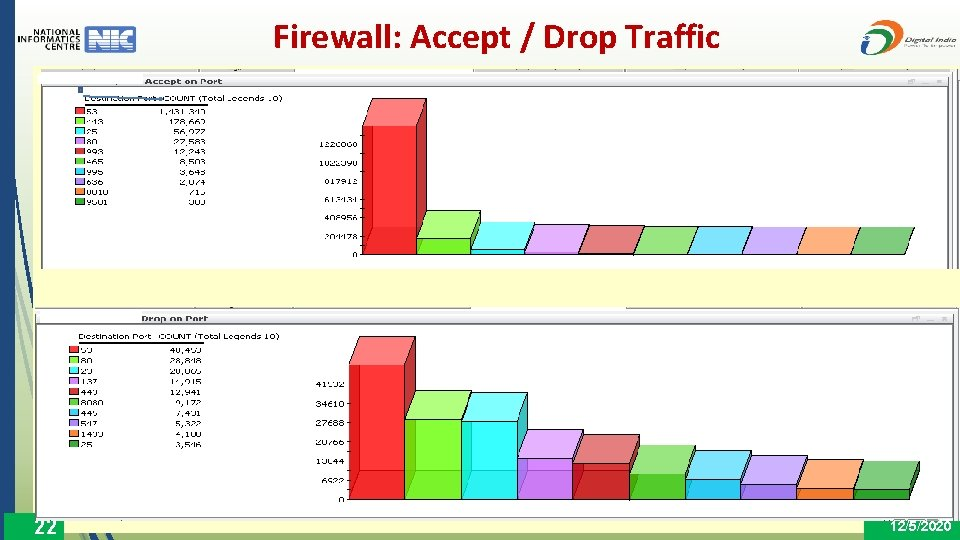 Firewall: Accept / Drop Traffic 22 12/5/2020