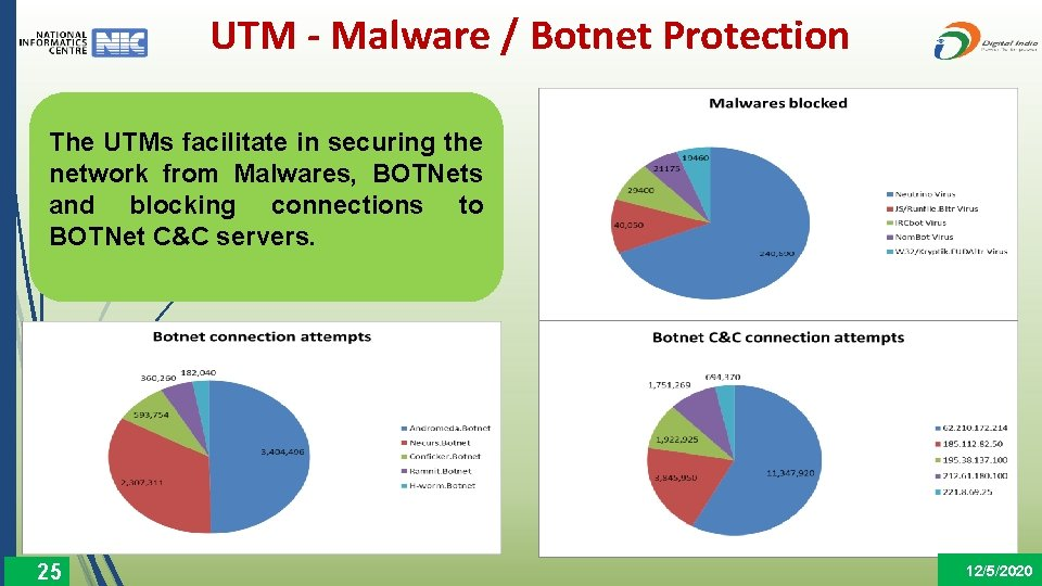 UTM - Malware / Botnet Protection The UTMs facilitate in securing the network from