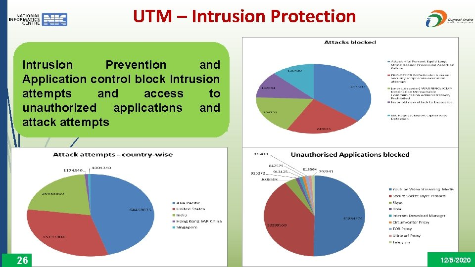 UTM – Intrusion Protection Intrusion Prevention and Application control block Intrusion attempts and access