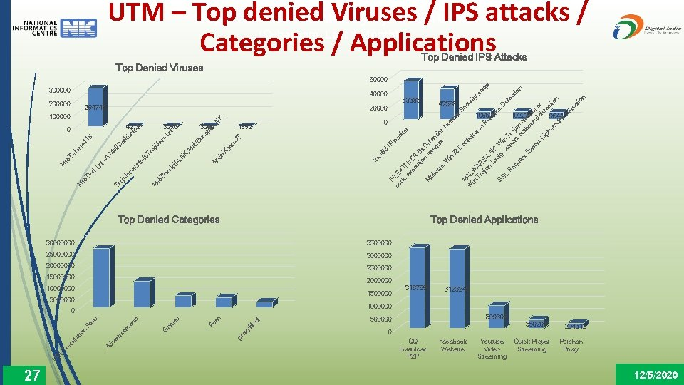 UTM Top 5 Threats Prevented By Cyberoam UTMs – Top denied Viruses / IPS