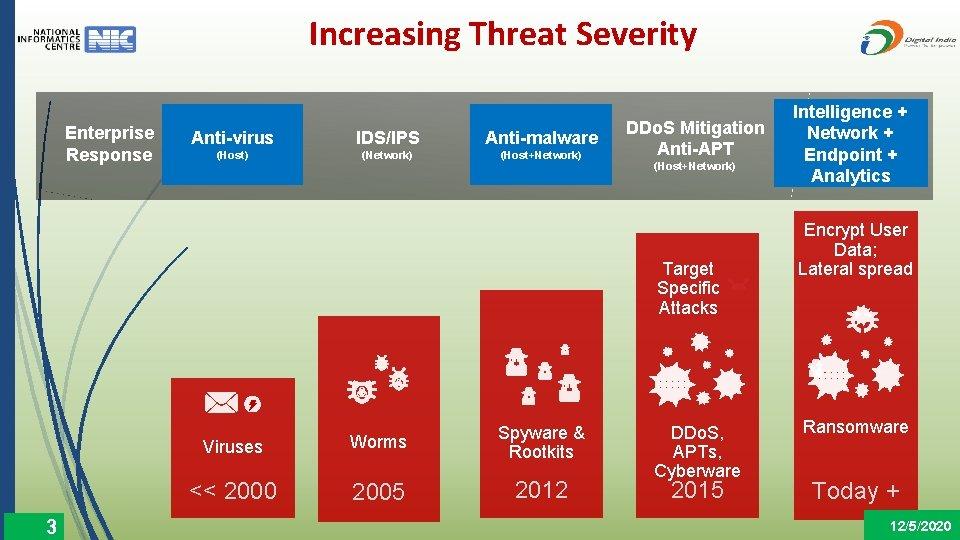 Increasing Threat Severity Enterprise Response Anti-virus IDS/IPS Anti-malware (Host) (Network) (Host+Network) DDo. S Mitigation