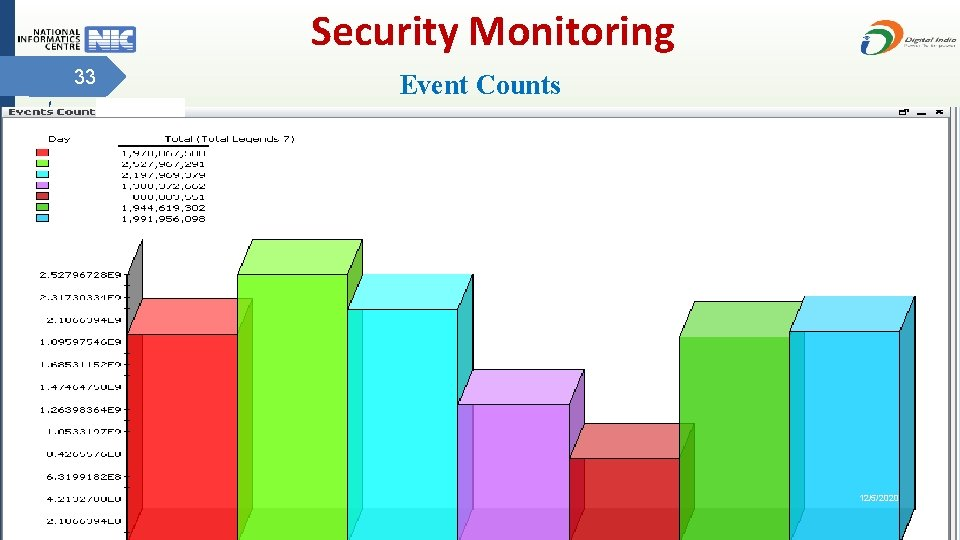 Security Monitoring 33 Event Counts 12/5/2020