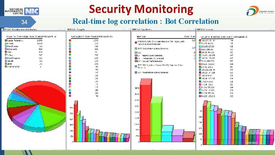 Security Monitoring 34 Real-time log correlation : Bot Correlation 12/5/2020