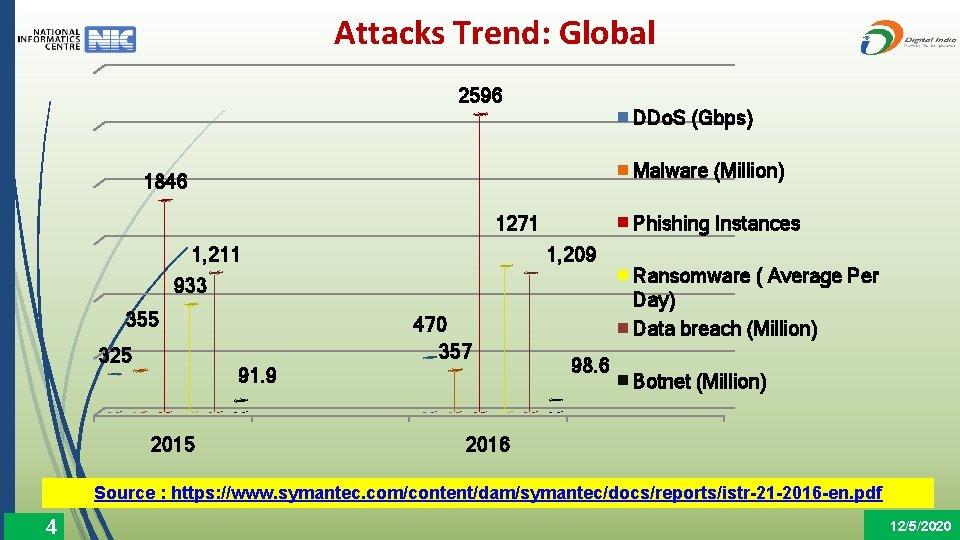 Attacks Trend: Global 2596 DDo. S (Gbps) Malware (Million) 1846 Phishing Instances 1271 1,