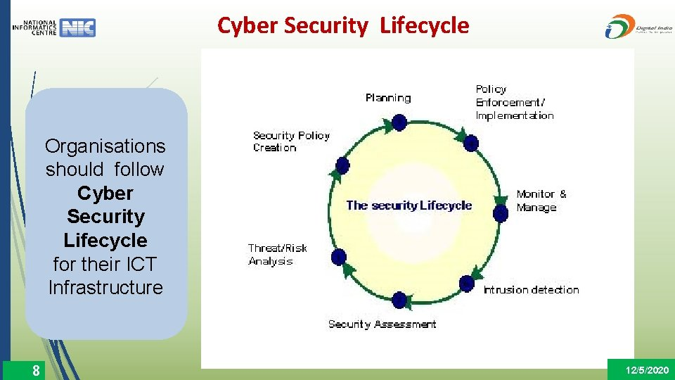 Cyber Security Lifecycle Organisations should follow Cyber Security Lifecycle for their ICT Infrastructure 8