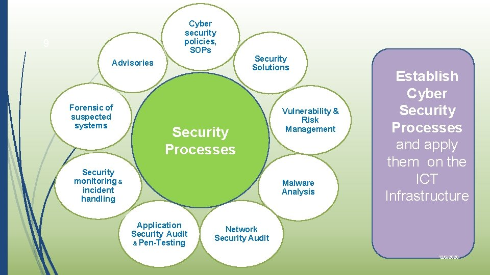 Cyber security policies, SOPs 9 Advisories Forensic of suspected systems Security Solutions Security Processes