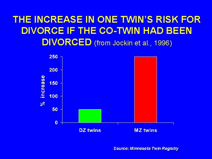 THE INCREASE IN ONE TWIN'S RISK FOR DIVORCE IF THE CO-TWIN HAD BEEN DIVORCED